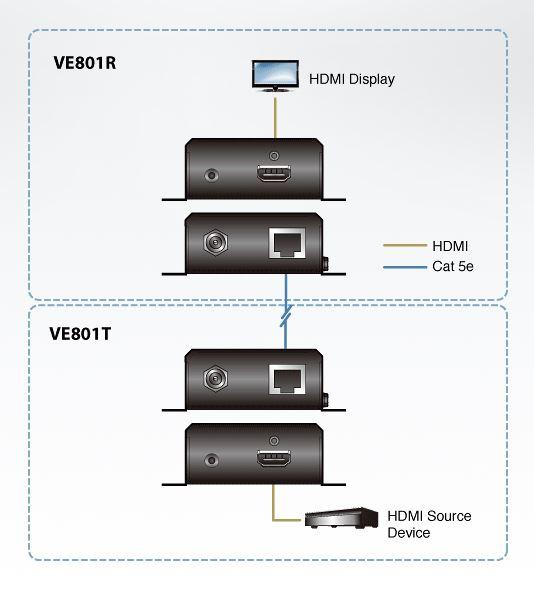 ve801r-aten-hdmi-verlaengerung-hdbaset-sender-diagramm