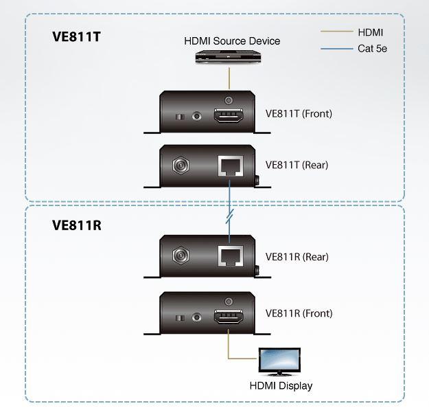 VE811 Aten HDMI HDBaseT 4K Extender