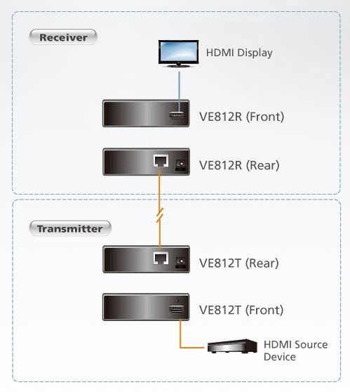 ve812r-aten-hdmi-empfangseinheit-diagramm