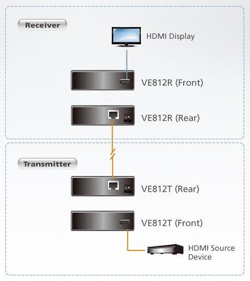 ve812t-aten-hdmi-sender-diagramm