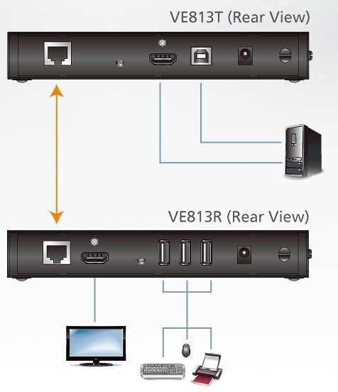ve813-aten-hdmi-hdbaset-videoverlaengerung-mit-usb-diagramm
