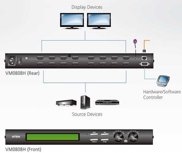 vm0808h-aten-8x8-hdmi-grafik-matrix-switch-diagramm