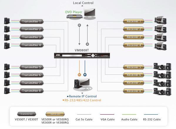 vm0808t-aten-8x8-vga-grafik-matrix-switch-audio-rs-232-ip-diagramm