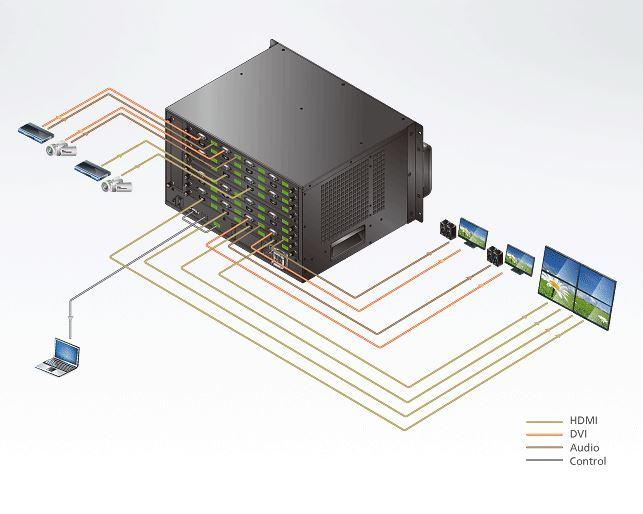 Diagramm zur Anwendung des VM1600 modularen Matrix Switches von Aten.