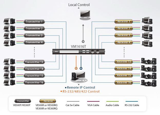 vm1616t-aten-16x16-vga-grafik-matrix-switch-audio-rs-232-over-ip-diagramm