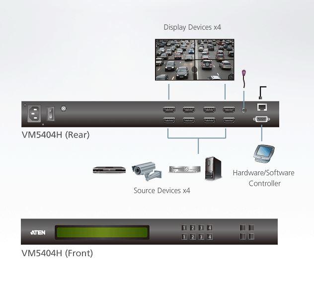 Diagramm zur Anwendung des VM5404H HDMI Matrix-Switch.