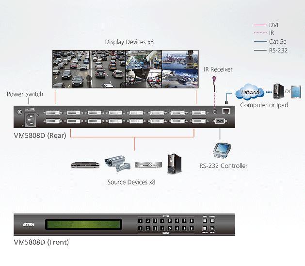 Diagramm zur Anwendung des VM5808D DVI Matrix Switches von Aten.
