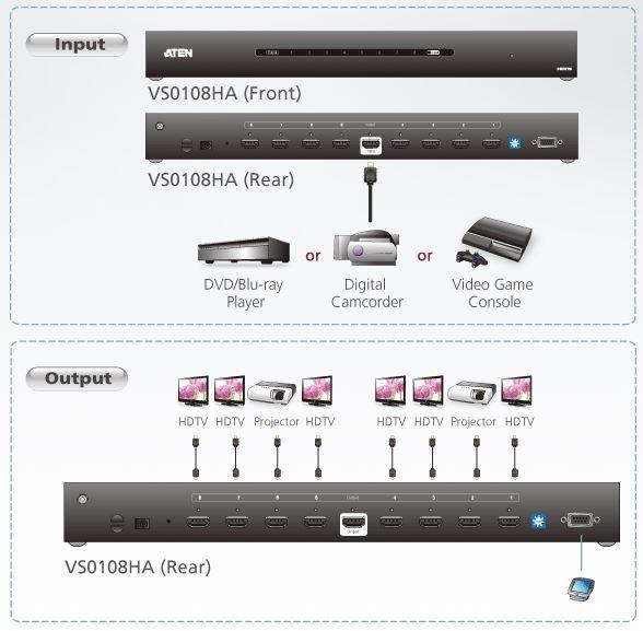 vs0108ha-aten-hdmi-grafik-splitter-8-ports-diagramm
