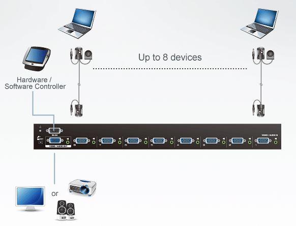 vs0801a-aten-vga-grafik-switch-8-port-diagramm