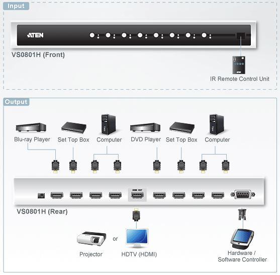 vs0801h-aten-hdmi-grafik-switch-8-ports-audio-video-fernbedienung-diagramm