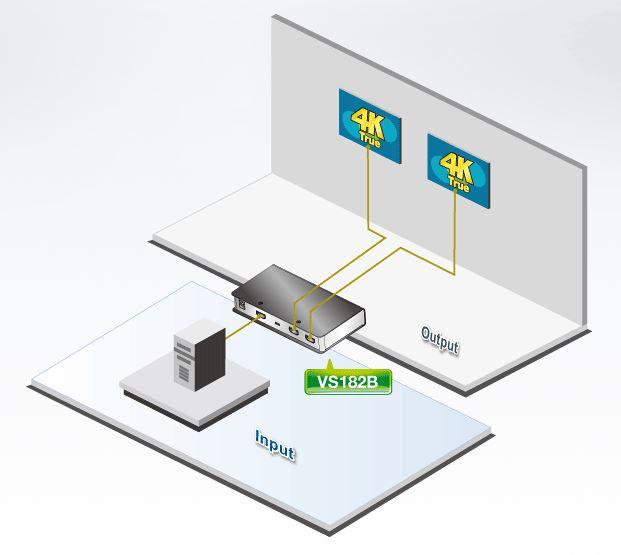 Diagramm zur Anwendung des VS182B 2 Port True 4k HDMI Splitters von Aten.