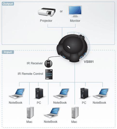 vs881-aten-vga-grafik-switch-8-ports-infrarot-fernbedienung-diagramm