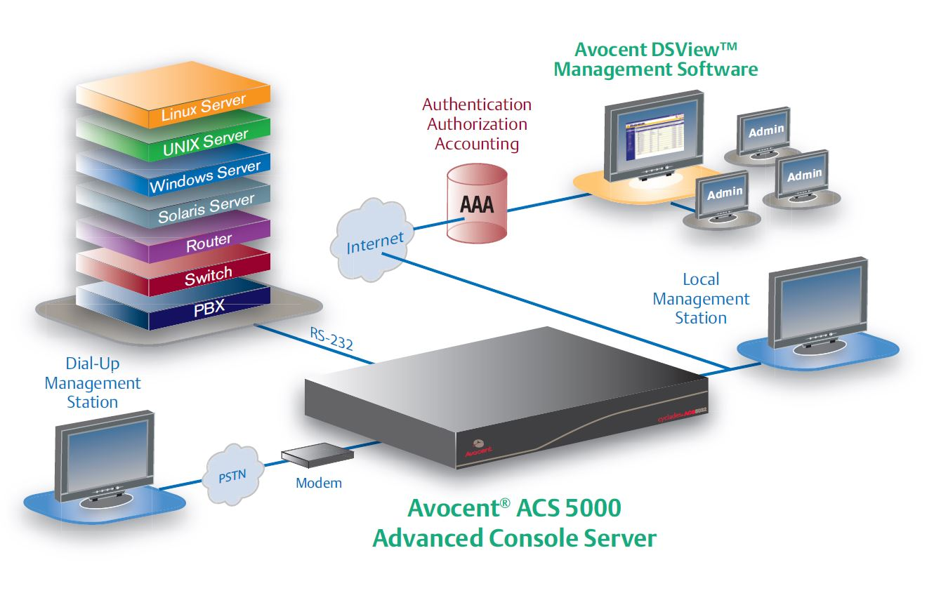 acs5000-emerson-network-power-avocent-advanced-console-server-diagramm