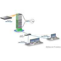Diagramm zur Anwendung der Digital HMX KVM Switches von Emerson Network Power (Avocent).