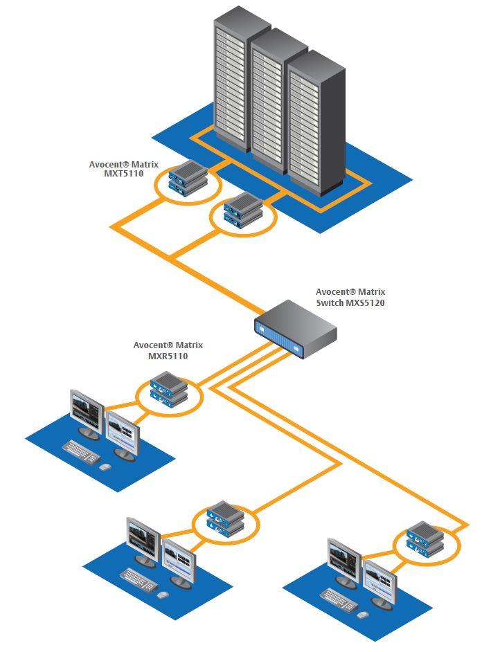 high-performance-kvm-matrix-emerson-network-power-avocent-diagramm