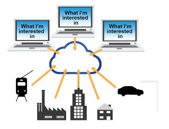 IoT-Systeme