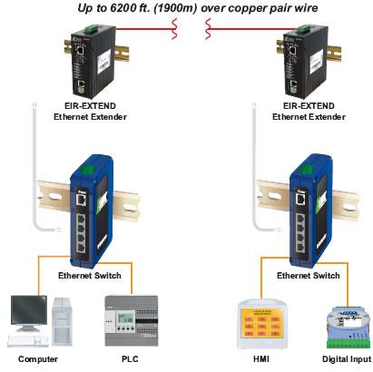 EIR-Extend von B+B SmartWorx - Ethernet Extend Diagramm