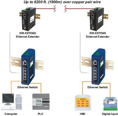 eir2-extend-bb-smartworx-ethernet-extender-2200m-diagramm
