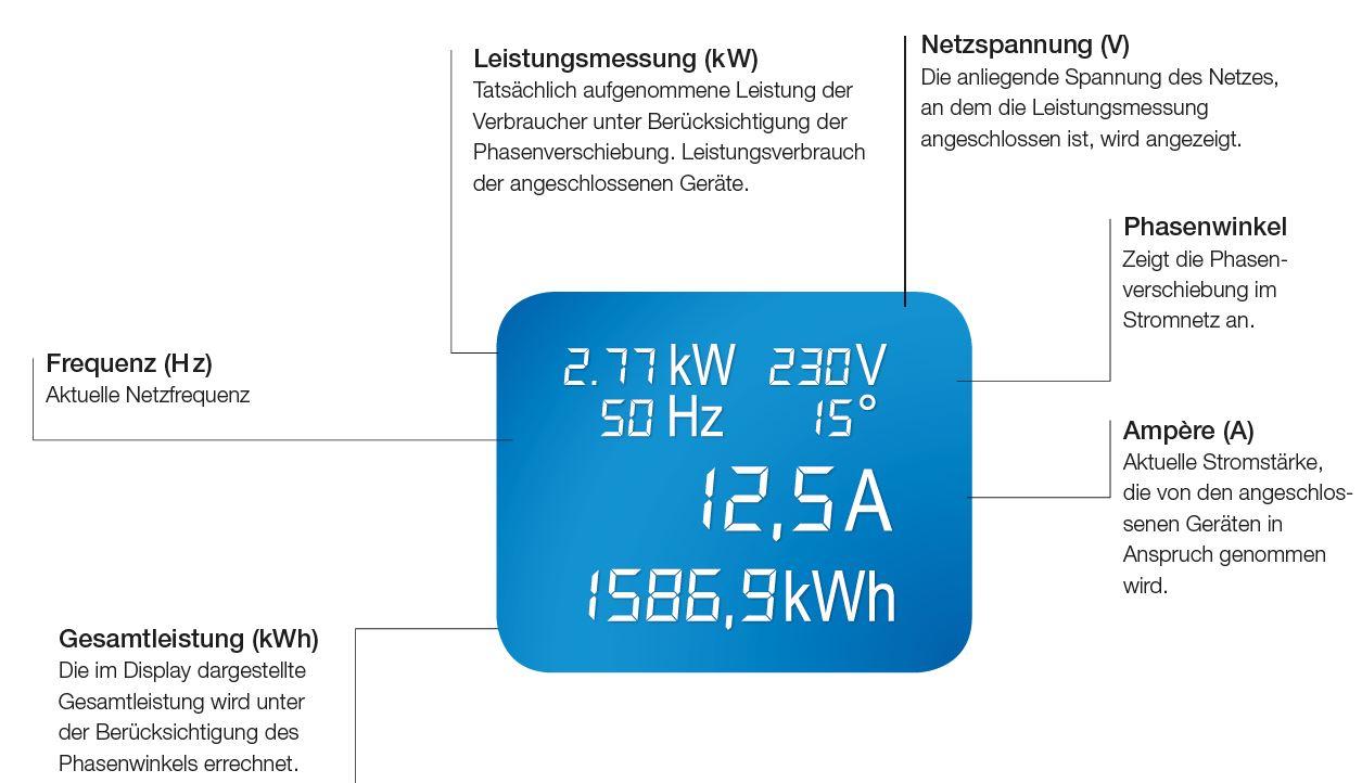 Beschreibung der Anzeige des integrierten LCDs einer 800.2055 Steckerleiste von Bachmann.