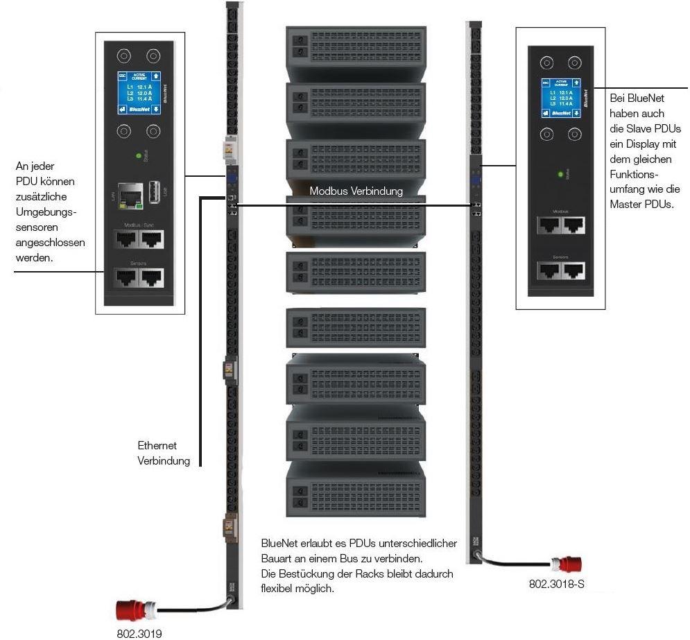 Diagramm zur Anwendung der BlueNet BN3000 Steckdosenleisten von Bachmann.