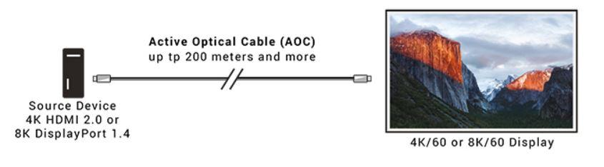 AOC-HL-DP4-XXX aktive optische Kabelreihe mit DisplayPort 1.4, 8K Videoauflösung und LSZH Kabelummantelung von Black Box Anwendungsdiagramm