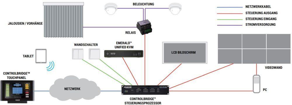 CB-TOUCH ControlBridge Touchpanel mit 7 oder 12 Zoll Displays von Black Box Anwendungsdiagramm