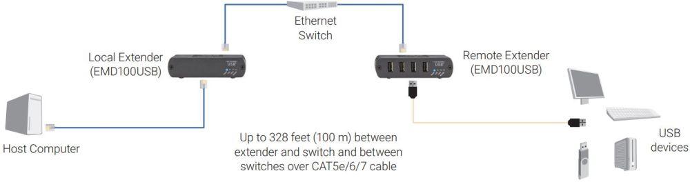 Emerald USB 2.0 schaltbarer USB Extender von Black Box Anwendungsdiagramm
