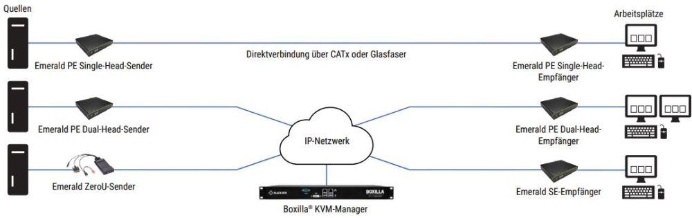 Emerald PE KVM Extender mit Zugriff auf virtuelle Maschinen von Black Box Anwendungsdiagramm