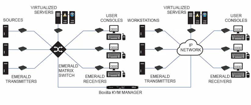 EMD4000R Emerald IP basierter KVM Extender mit 4K60Hz Display Port von Black Box Anwendungsdiagramm