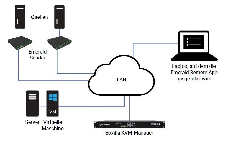 Emerald Remote App KVM Software Lizenz über Boxilla KVM Manager von Black Box Anwendung