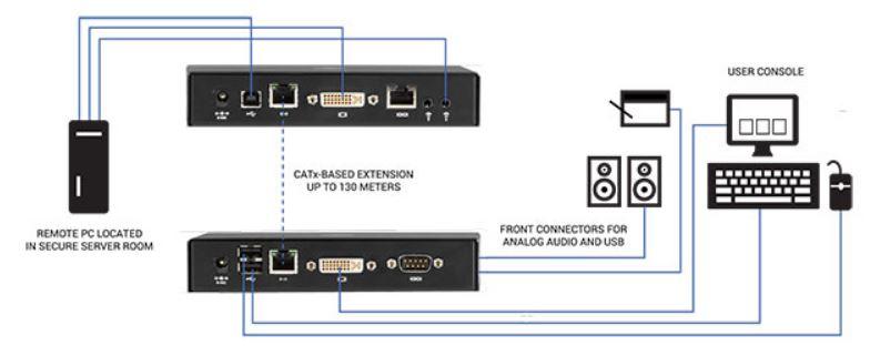 Anwendungsdiagramm des Emerald SE DVI IP basierten KVM Extender mit Full HD, Virtual Machine und V-USB 2-0 von Black Box