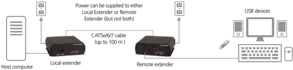 IC400A-R2 4-Port USB Extender über CATx mit bis zu 100 m Reichweite von Black Box Anwendungsdiagramm