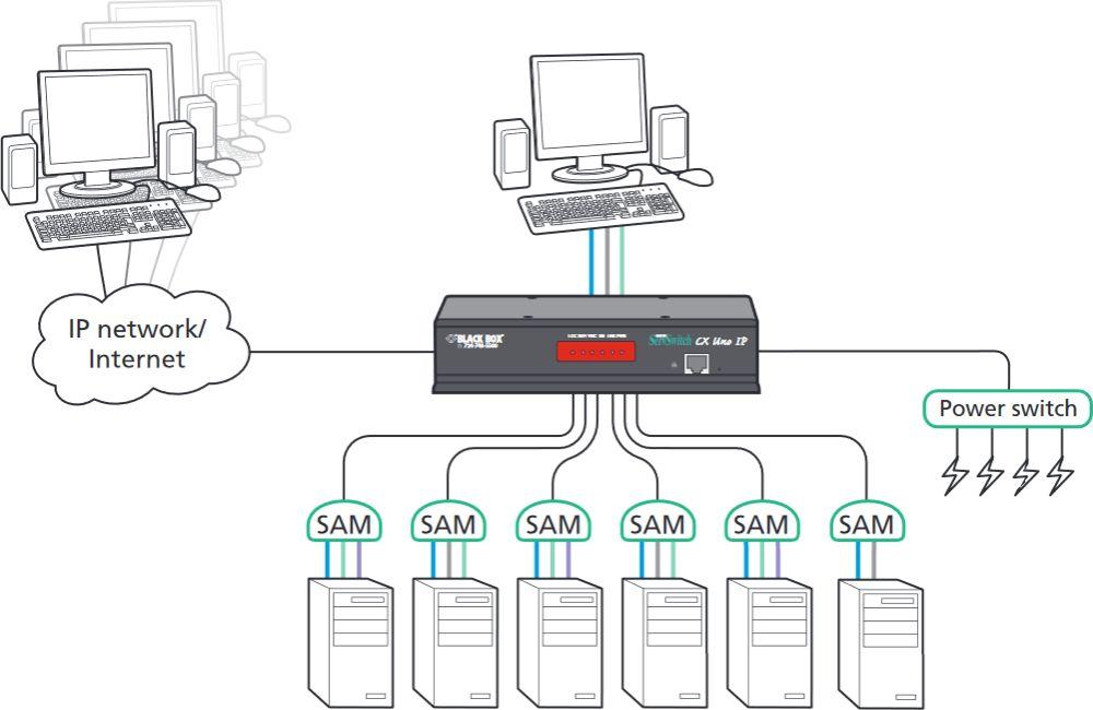 KV1081A ServSwitch CX UNO IP 8-Port KVM over IP Switch von Black Box Anwendungsdiagramm