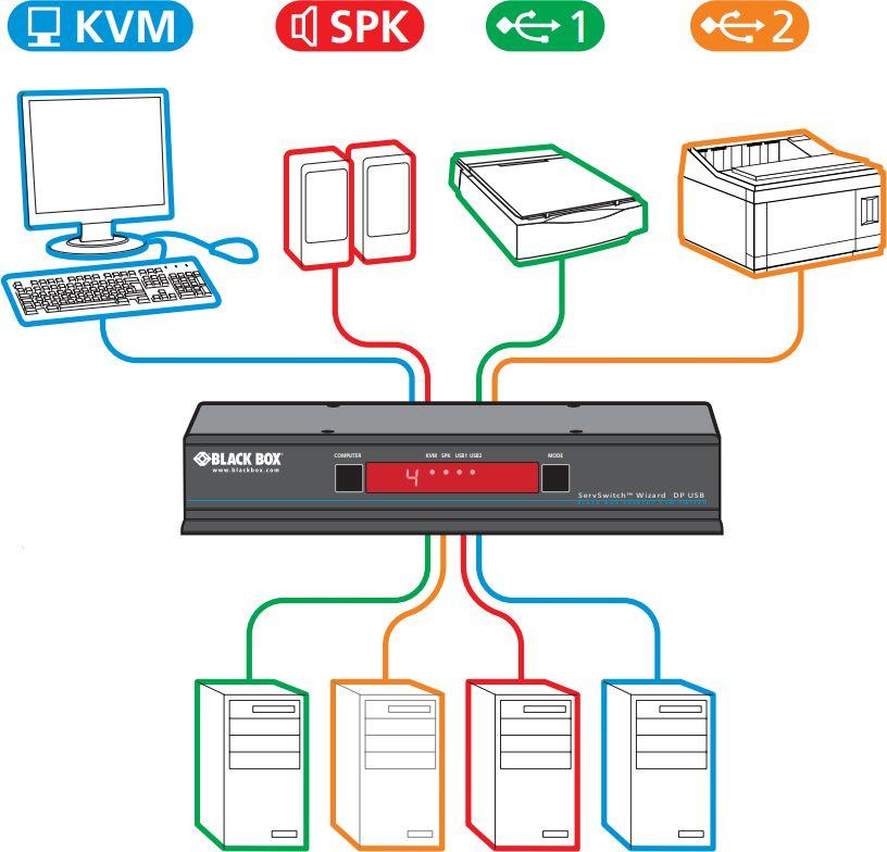 KV9804A Wizard 4-Port DisplayPort KVM Switch von Black Box Anwendungsdiagramm