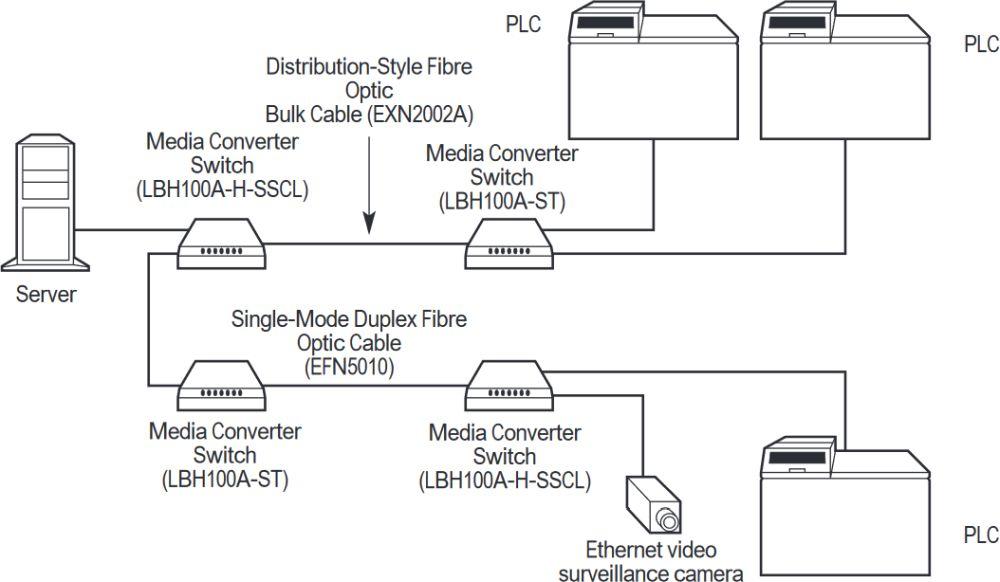 LBH100A-H-SC Hardened Glasfaser zu Ethernet Medienkonverter Switch von Black Box Anwendungsdiagramm