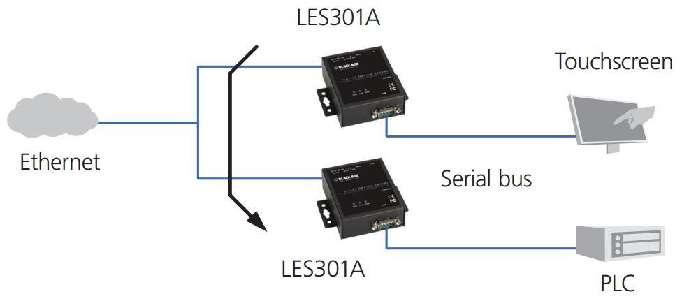 LES301A industrieller 10/100 Device Server mit seriellen RS232-422-485 Anschluss von Black Box Tunneling Mode