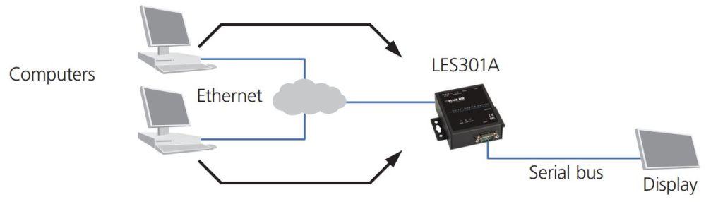 LES301A industrieller 10/100 Device Server mit seriellen RS232-422-485 Anschluss von Black Box UDP Mode