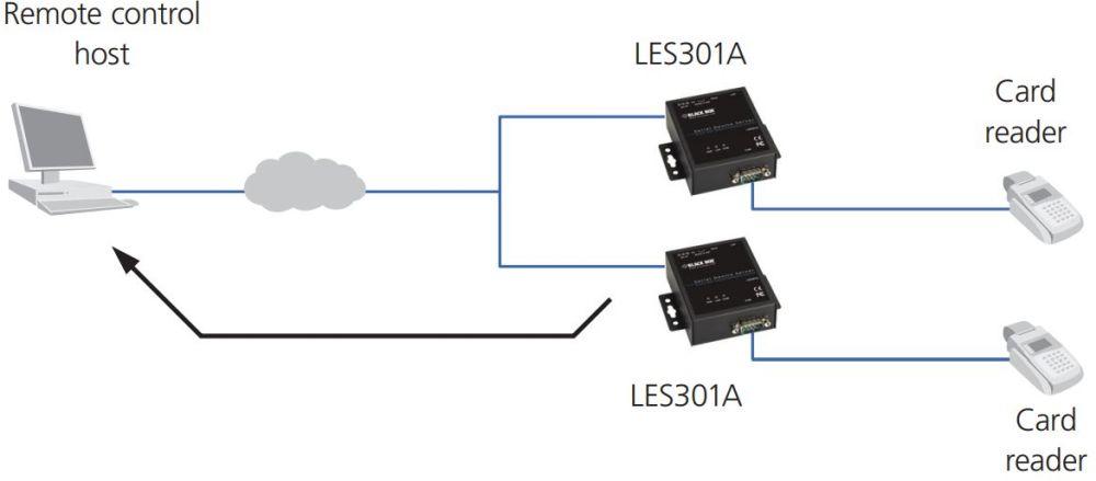 LES301A industrieller 10/100 Device Server mit seriellen RS232-422-485 Anschluss von Black Box TCP Client Mode
