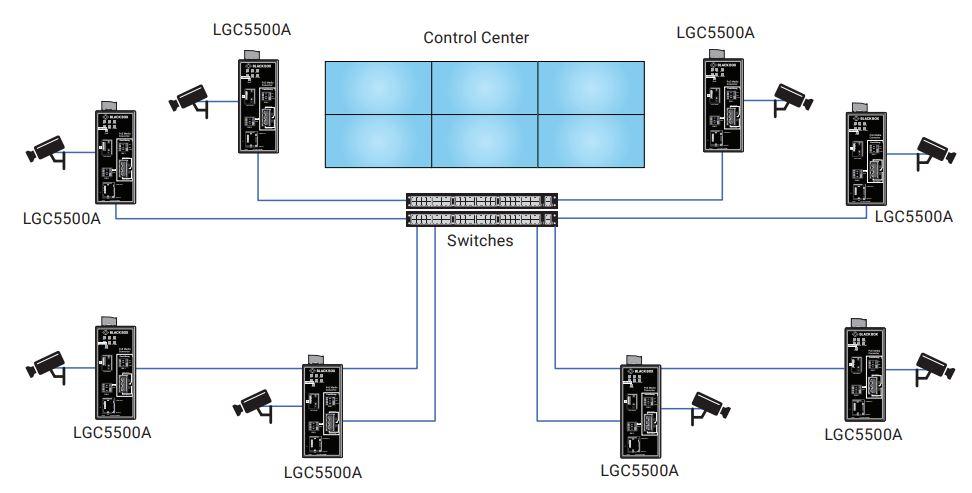 LGC5500A Industrieller Gigabit Medienkonverter mit Power über Ethernet von Black Box Anwendugsdiagramm
