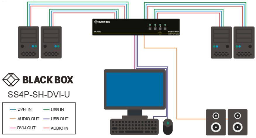 SS4P-SH-DVI-U Secure KVM Switch mit NIAP 3.0 Zertifizierung, EDID Learning und DVI von Black Box Anwendungsdiagramm