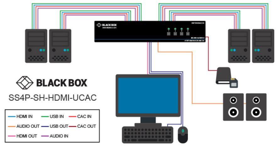 SS4P-SH-HDMI-UCAC sicherer KVM Schalter mit NIAP 3.0 Zertifizierung, EDID Learning und Emulation und 4K HDMI von Black Box Anwendungsdiagramm