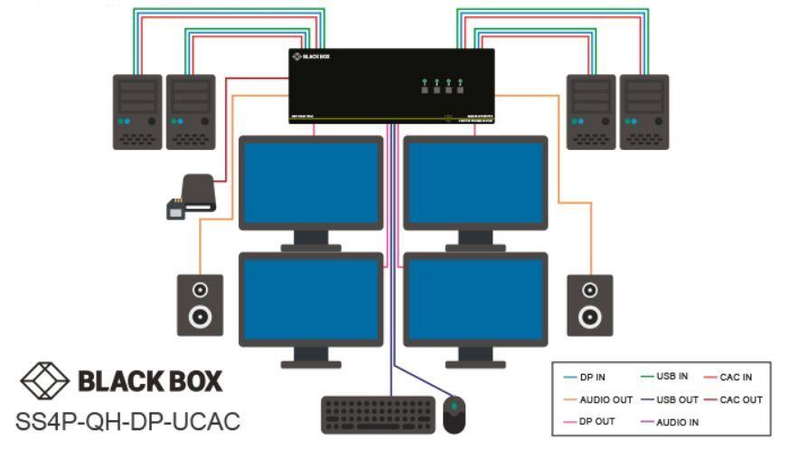 SS4P-QH-DP-UCAC Sicherer KVM Schalter mit Quadhead, 4K DisplayPort, NIAP 3.0 und EDID von Black Box Anwendungsdiagramm