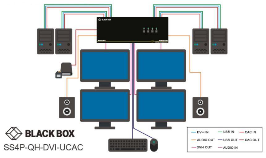 SS4P-QH-DVI-UCAC ist ein Sicherer KVM Switch mit DVI I Quad Head, UCAC Ports, EDID Learning und NIAP 3.0 Zertifizierung von Black Box Anwendungsdiagramm