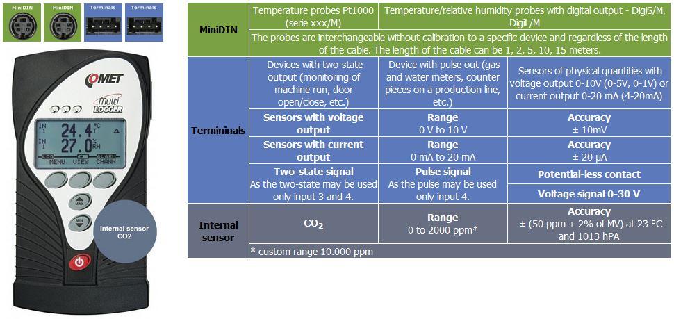 Eingänge Sensoren M1322 Comet System Multi Datenlogger