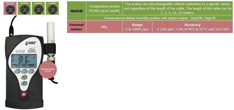 M1440 Datenlogger Comet System Sensoren Temperatur Luftfeuchtigkeit CO2