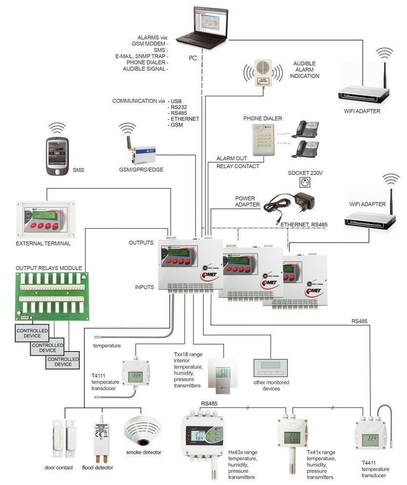 Anwendungsbeispiel des MS6D Überwachungssystems und Datenloggers von Comet.