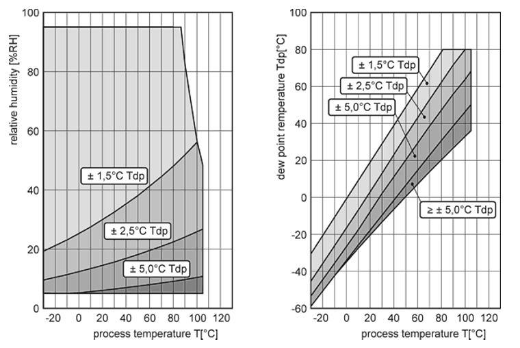 Diagramm zur Genauigkeit der Taupunktmessung des S3120 von Comet System.