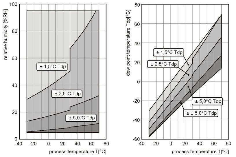Diagramm zur Messgenauigkeit von Luftfeuchrte und Taupunkt des S3120E von Comet System.
