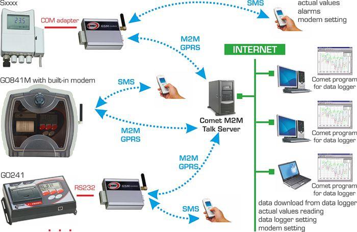 Diagramm zur Anwendung des S3120E Datenloggers mit GSM-Modul von Comet System.