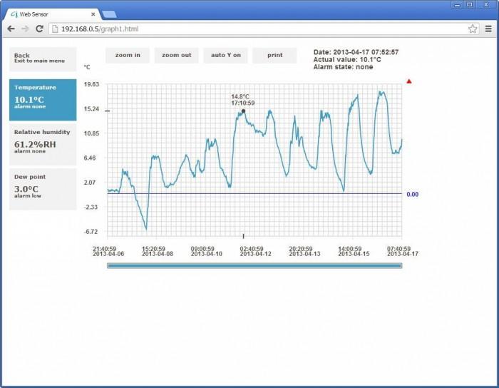 Webinterface mit Graphen des T3510 Sensors für Temperatur und Luftfeuchtigkeit von Comet.